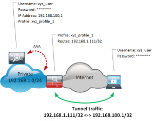 Split tunneling / Remote Access