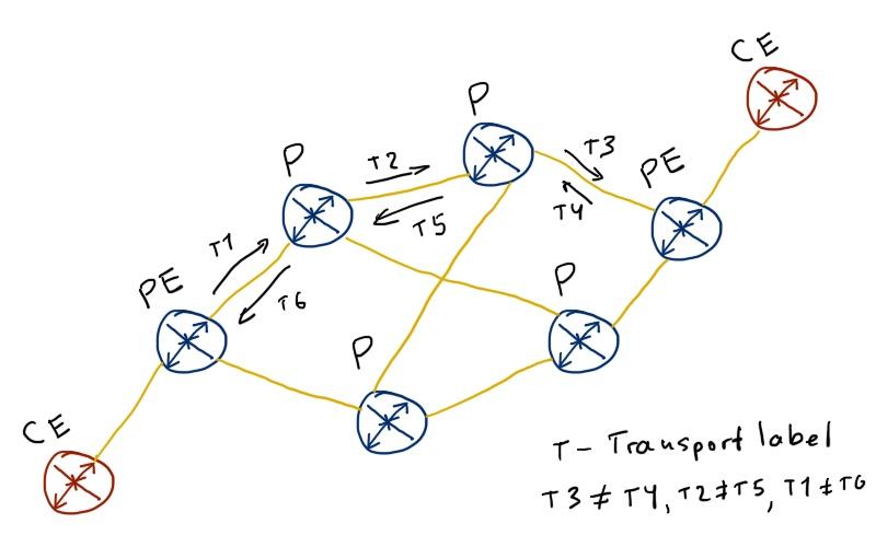 0xx_net_02_mpls