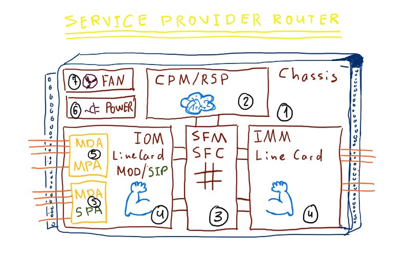 What does service provider router consist of (Nokia (Alcatel