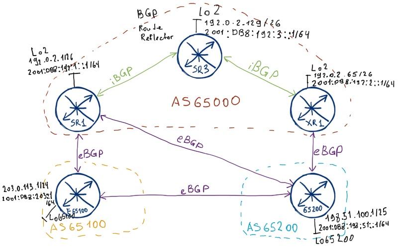 BGP between Nokia (Alcatel-Lucent) SR and Cisco IOS XR