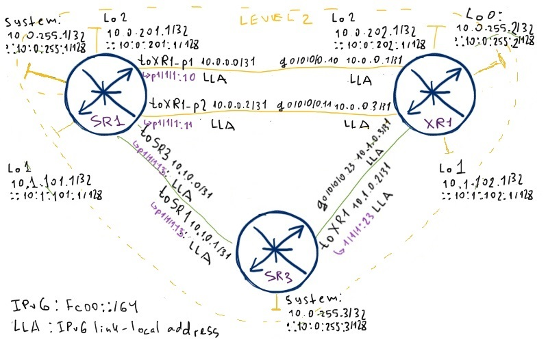 MPLS/LDP for IPv4 and IPv6 in Nokia (Alcatel-Lucent) SR and