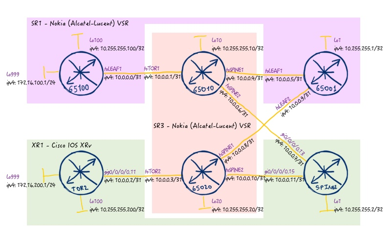 BGP Labeled Unicast in Nokia (Alcatel-Lucent) SR and Cisco