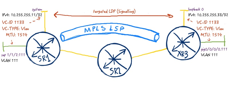 VPWS (LDP and BGP) in Nokia (Alcatel-Lucent) SR OS and Cisco