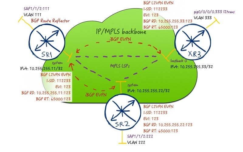054_net_04_service_map
