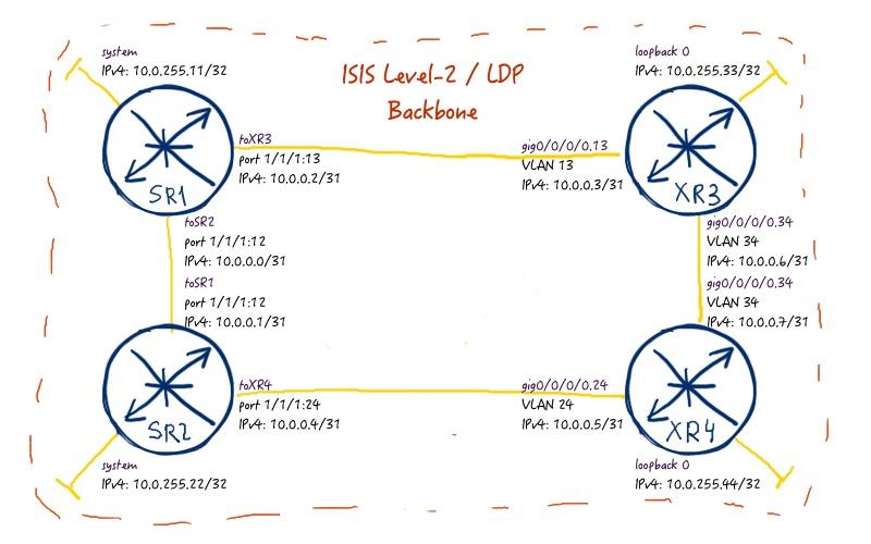 060_net_03_logical_topo
