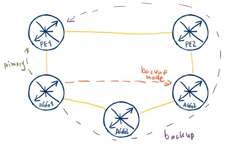 IP/LDP FRR/LFA and Remote LFA at Nokia (Alcatel-Lucent) SR