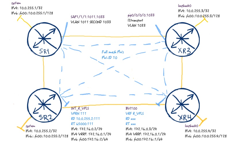 Routed VPLS in Nokia (Alcatel-Lucent) SR OS and Cisco IOS XR