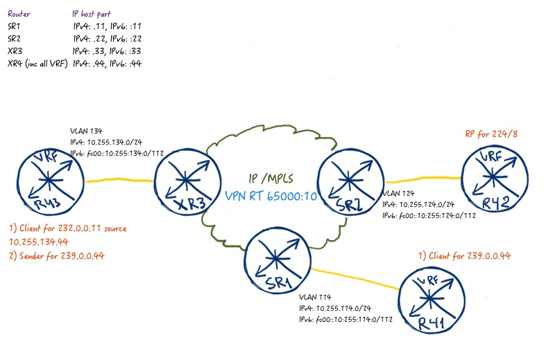 MVPN for IPv4/IPv6 in Nokia SR OS and Cisco IOS XR  Part 1