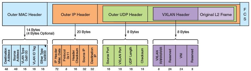 DC  Part 1  EVPN/VXLAN for Data Centre with Nokia (Alcatel