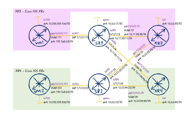 DC  Part 2  EVPN/VXLAN for Data Centre with Nokia (Alcatel