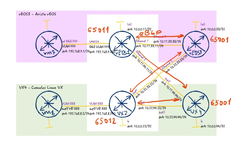 DC  Part 7  Symmetrical IRB for Data Center routing (Nokia