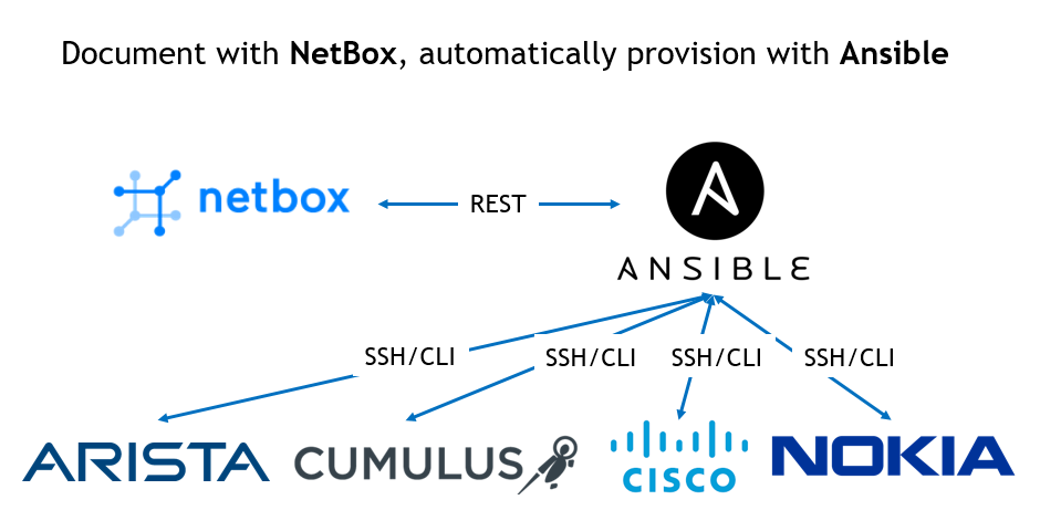 DC  Part 9  Documenting your network infrastructure in NetBox