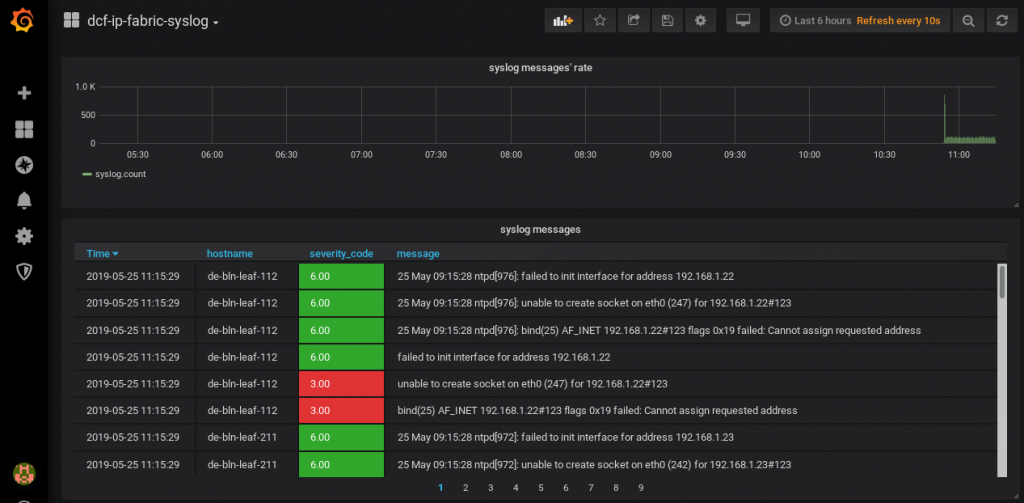 Grafana // the dashbord monitoring the SYSLOG on Cumulus IP Fabric